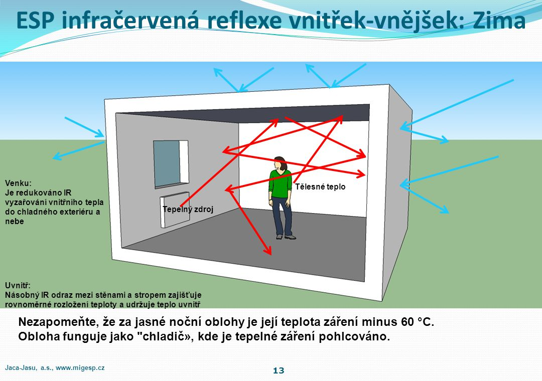 ESP infračervená reflexe vnitřek-vnějšek: Zima