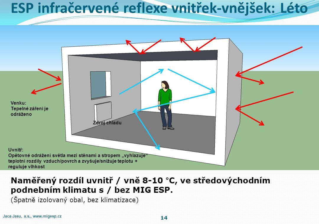 ESP infračervené reflexe vnitřek-vnějšek: Léto
