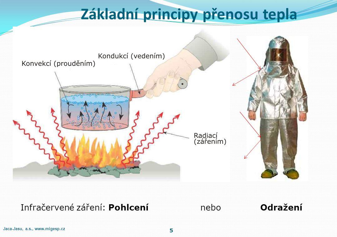 Základní principy přenosu tepla