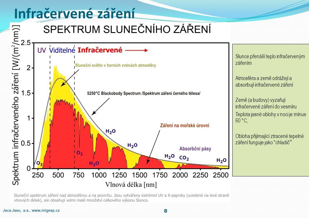 Infračervené záření Slunce přenáší teplo infračerveným zářením