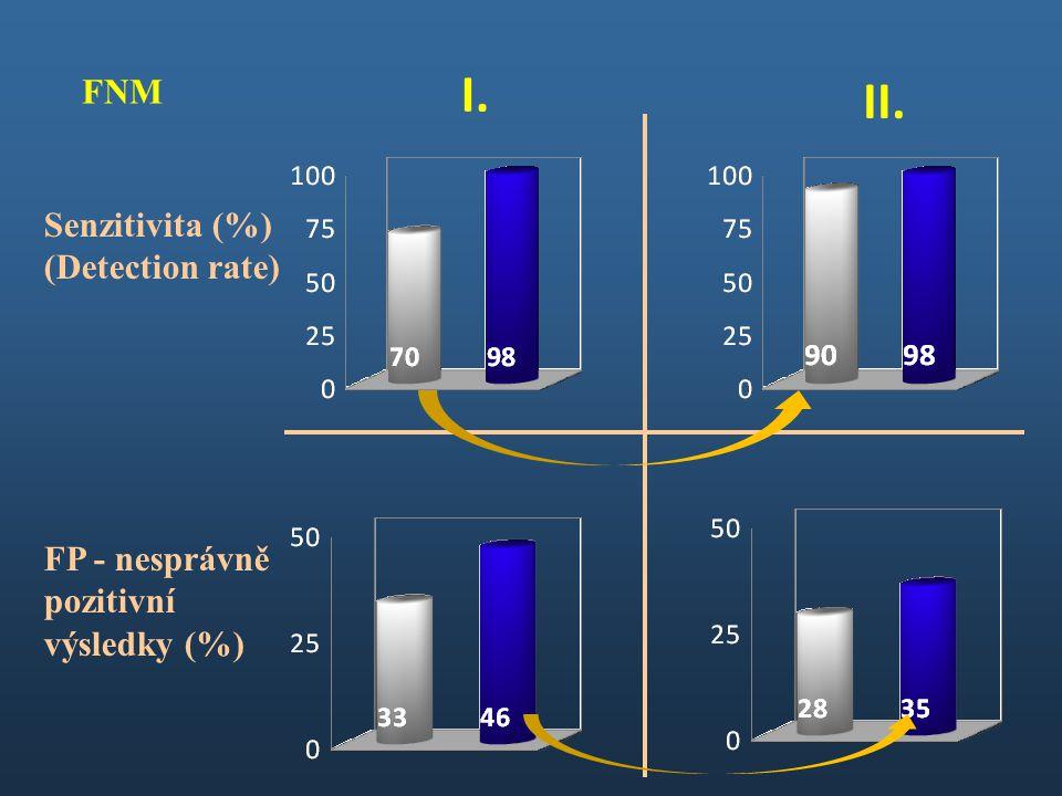 I. II. FNM Senzitivita (%) (Detection rate) FP - nesprávně pozitivní