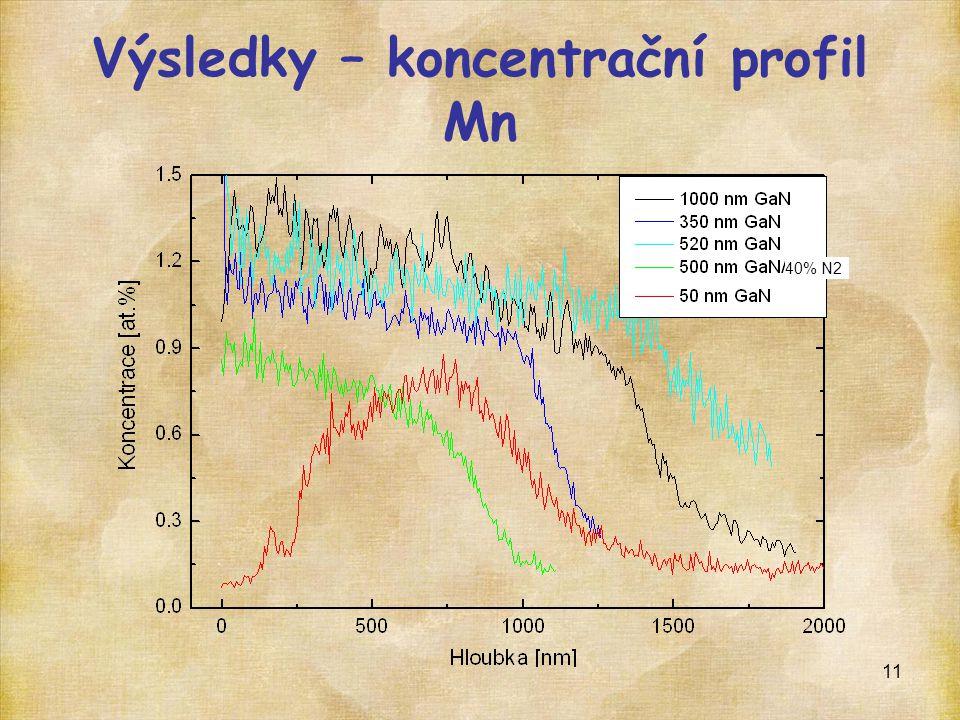 Výsledky – koncentrační profil Mn