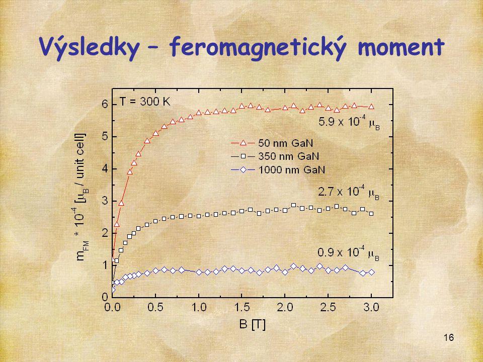Výsledky – feromagnetický moment