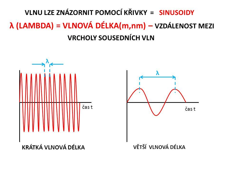 λ (LAMBDA) = VLNOVÁ DÉLKA(m,nm) – VZDÁLENOST MEZI