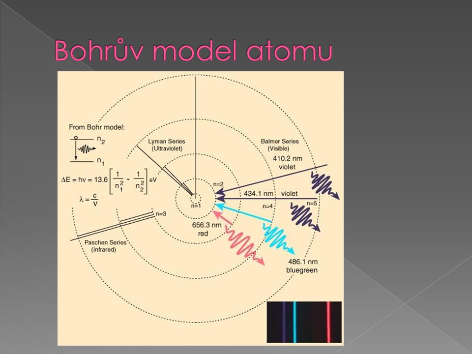 Bohrův model atomu