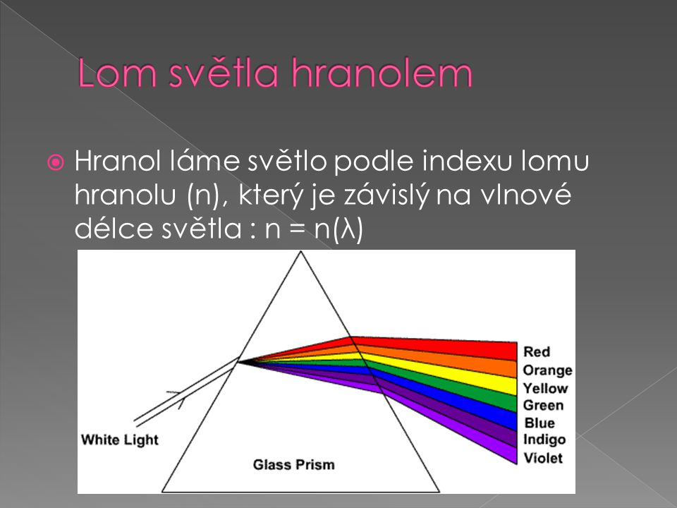 Lom světla hranolem Hranol láme světlo podle indexu lomu hranolu (n), který je závislý na vlnové délce světla : n = n(λ)