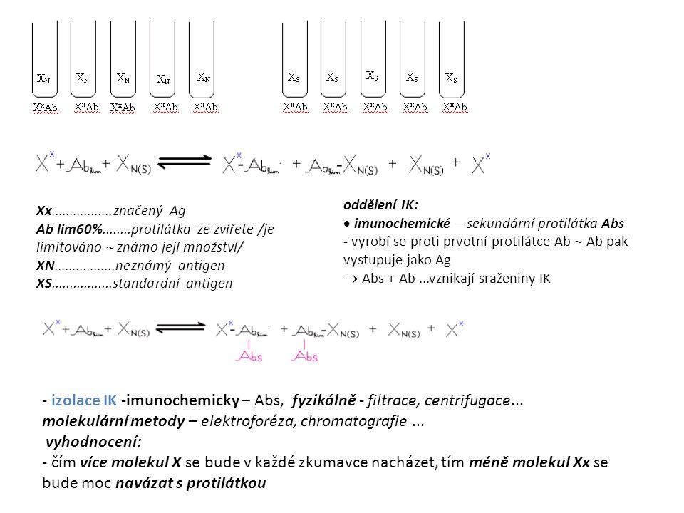 molekulární metody – elektroforéza, chromatografie ... vyhodnocení: