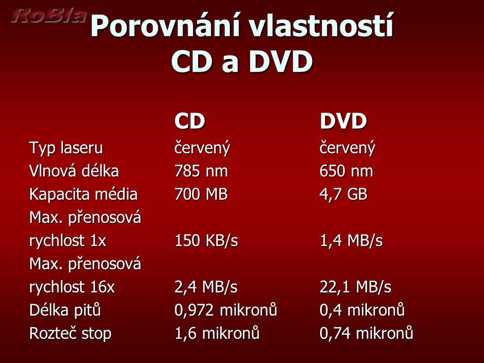 Porovnání vlastností CD a DVD