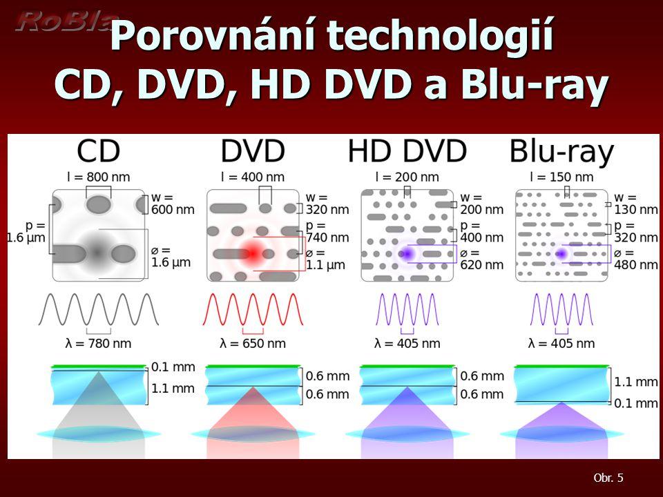 Porovnání technologií CD, DVD, HD DVD a Blu-ray
