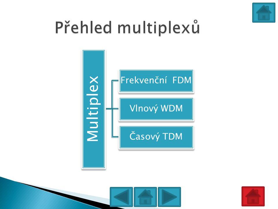 Přehled multiplexů Multiplex Frekvenční FDM Vlnový WDM Časový TDM