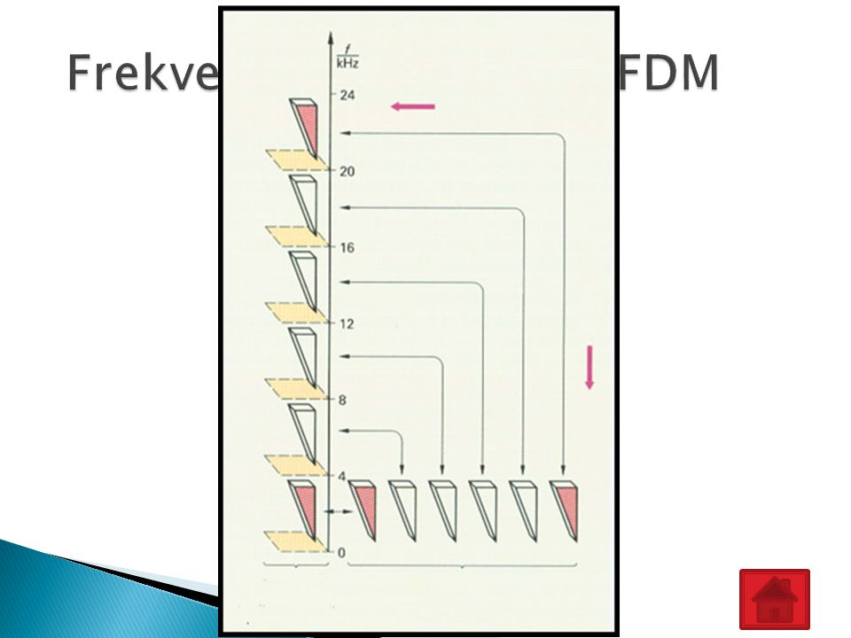 Frekvenční multiplex - FDM