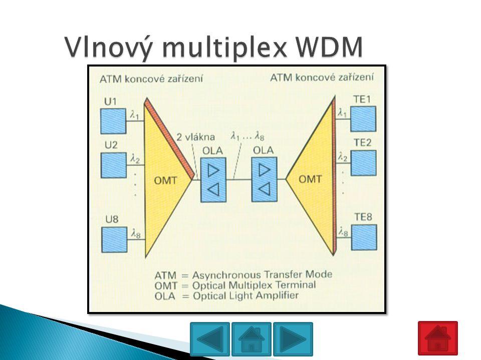 Vlnový multiplex WDM