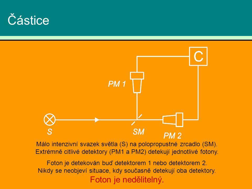 Částice Málo intenzivní svazek světla (S) na polopropustné zrcadlo (SM). Extrémně citlivé detektory (PM1 a PM2) detekují jednotlivé fotony.