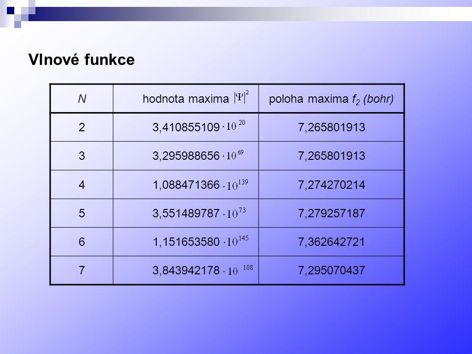 Vlnové funkce N hodnota maxima poloha maxima f2 (bohr) 2 3,410855109