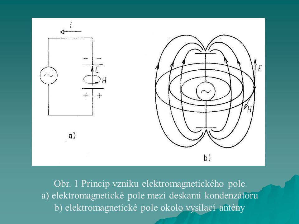 Obr. 1 Princip vzniku elektromagnetického pole