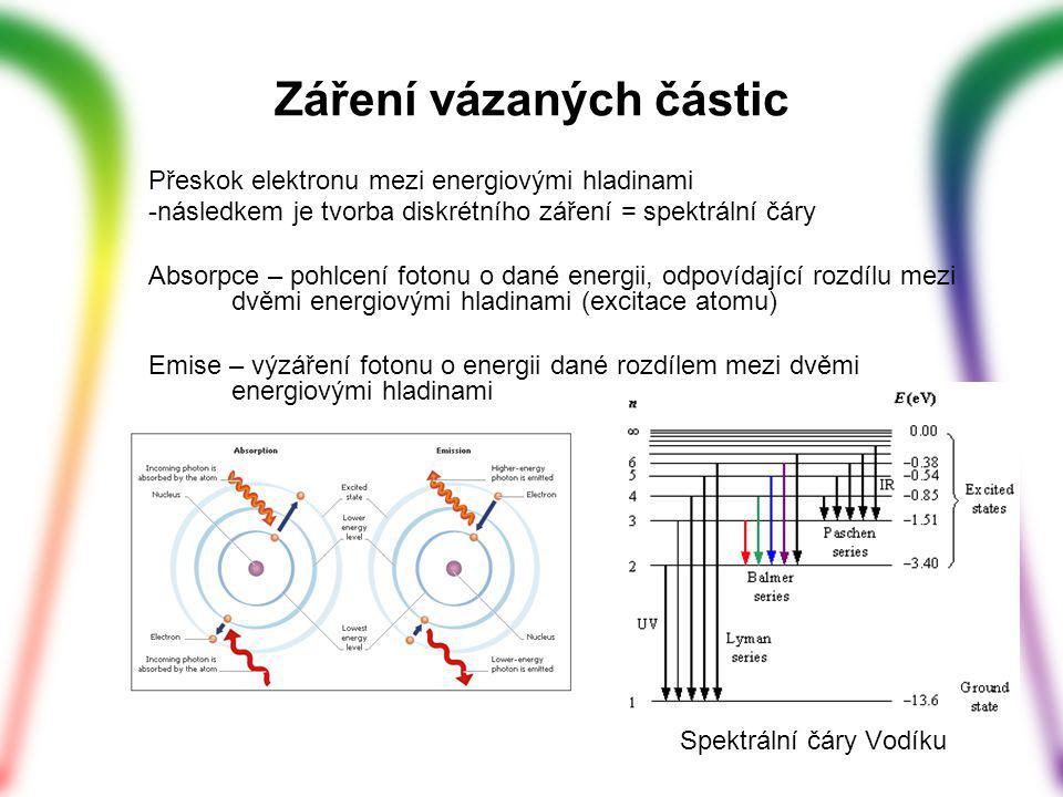 Záření vázaných částic
