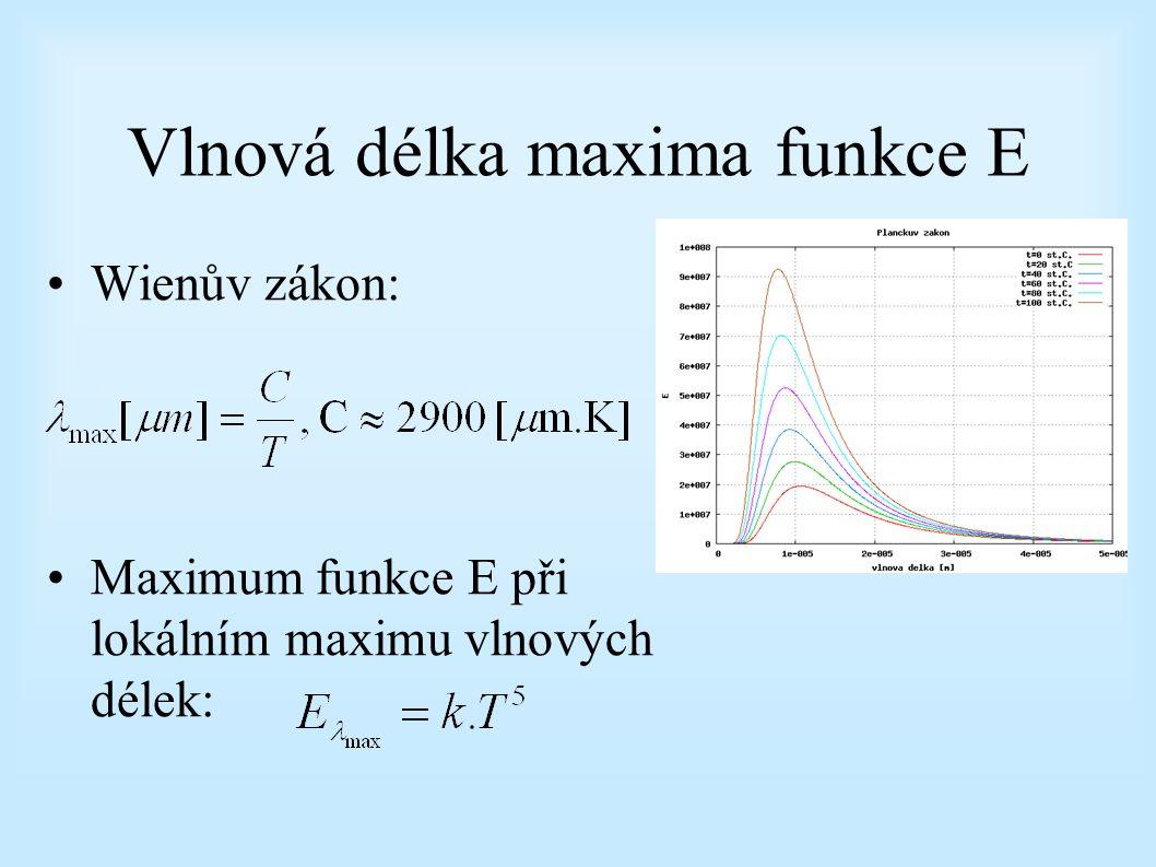 Vlnová délka maxima funkce E
