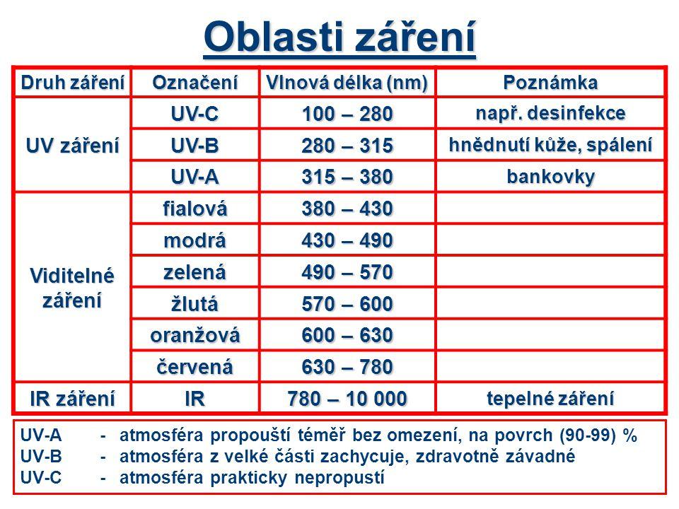 Oblasti záření UV záření UV-C 100 – 280 UV-B 280 – 315 UV-A 315 – 380