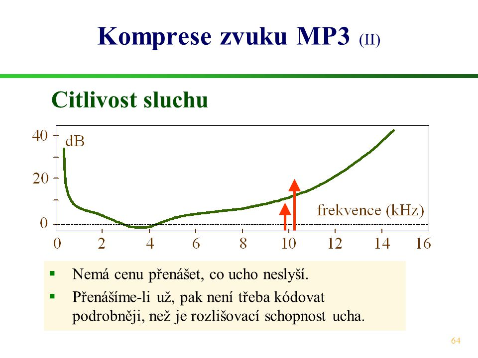 Komprese zvuku MP3 (II) Citlivost sluchu