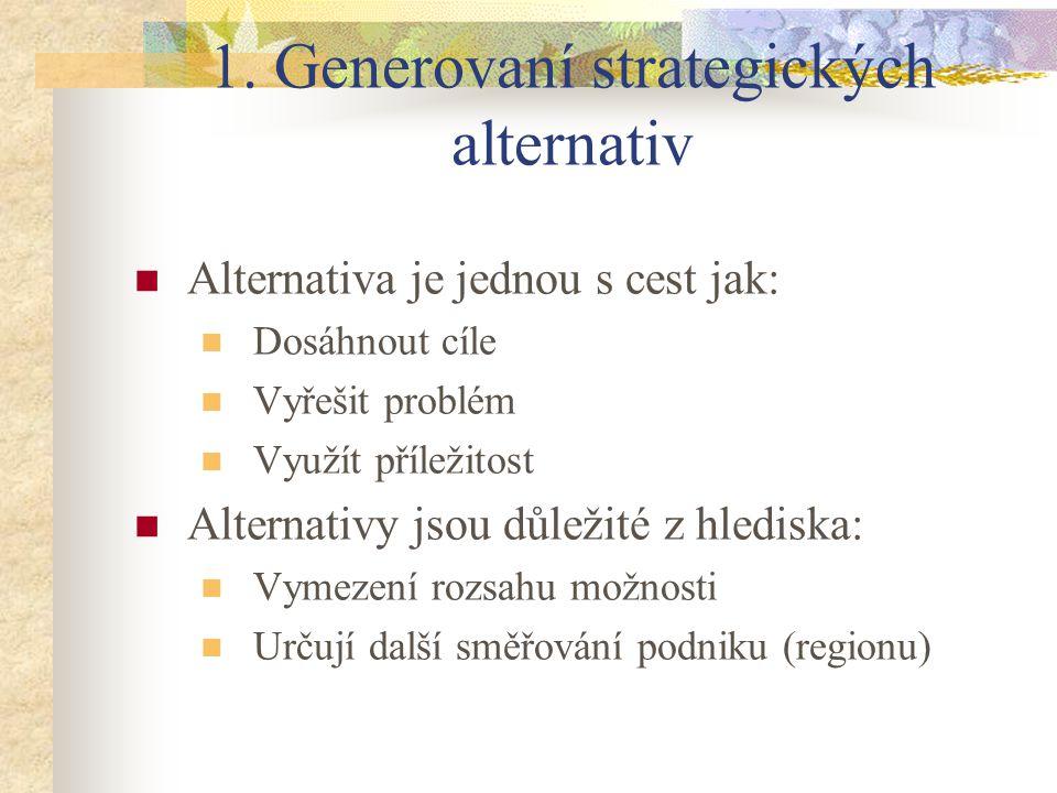 1. Generovaní strategických alternativ