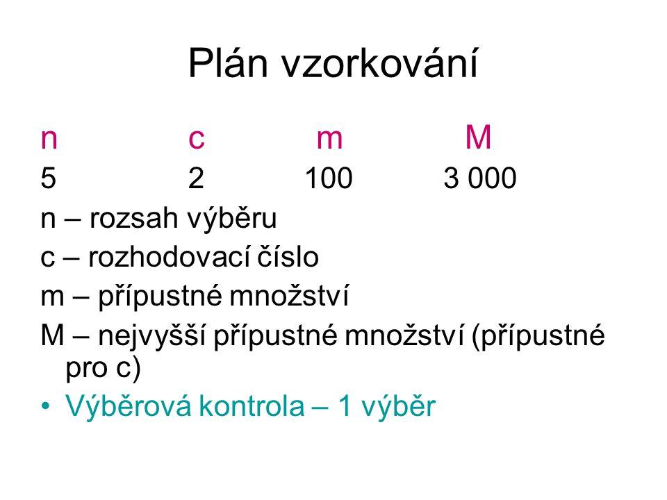 Plán vzorkování n c m M 5 2 100 3 000 n – rozsah výběru
