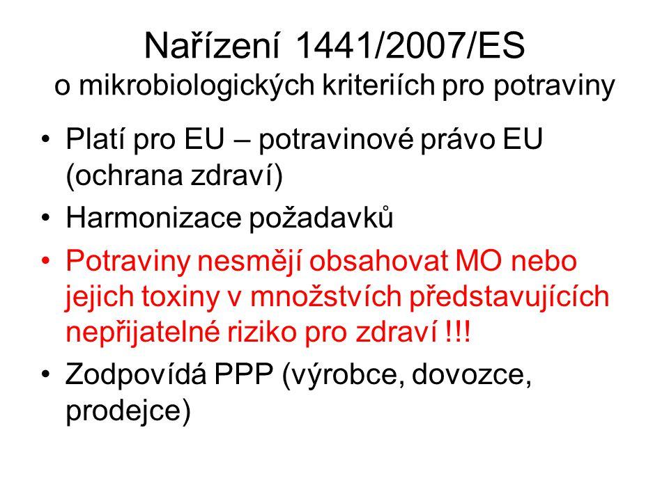 Nařízení 1441/2007/ES o mikrobiologických kriteriích pro potraviny