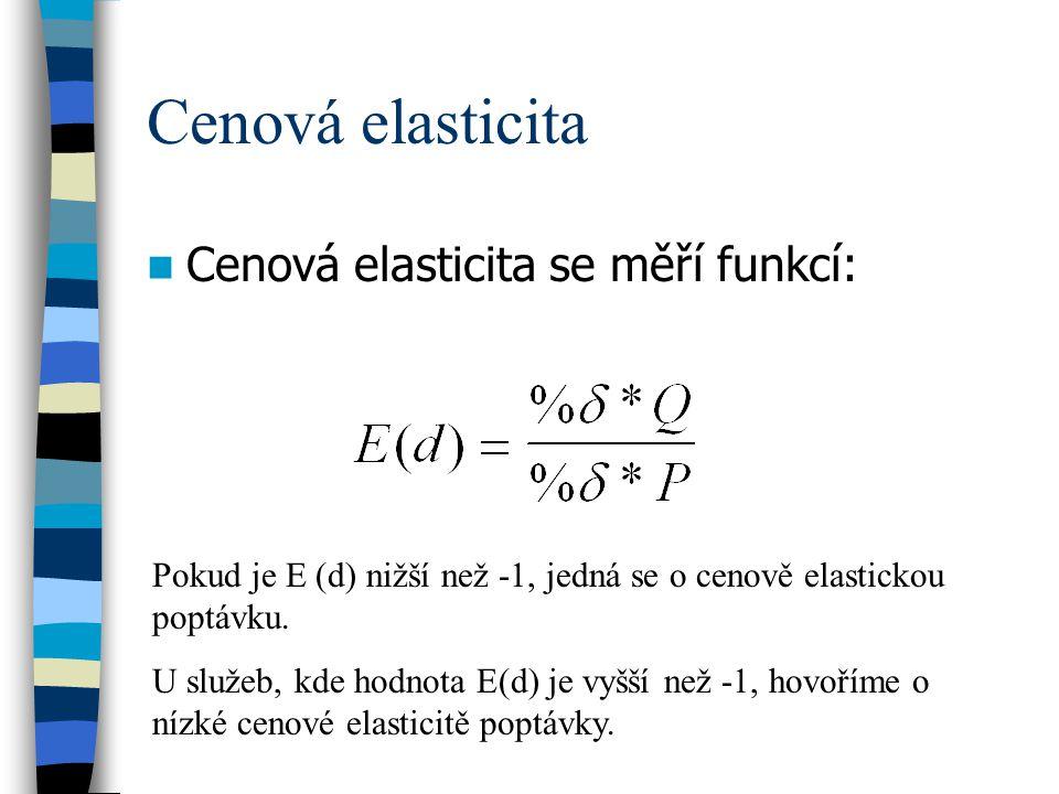 Cenová elasticita Cenová elasticita se měří funkcí:
