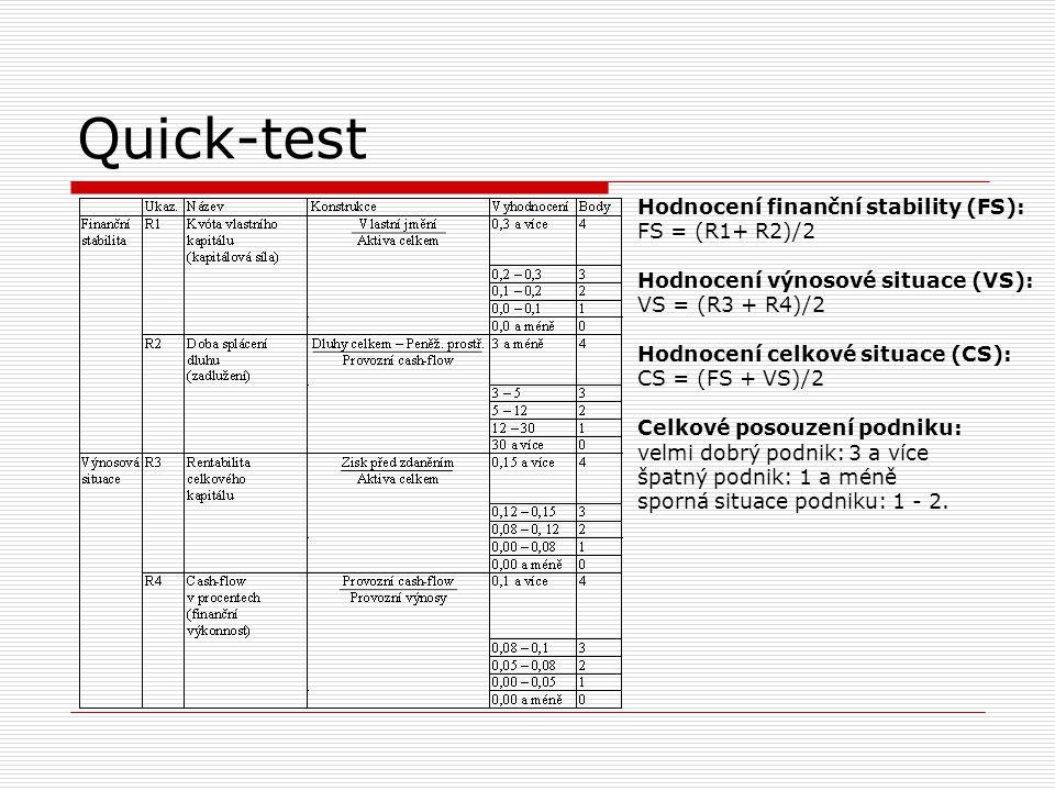 Quick-test Hodnocení finanční stability (FS): FS = (R1+ R2)/2