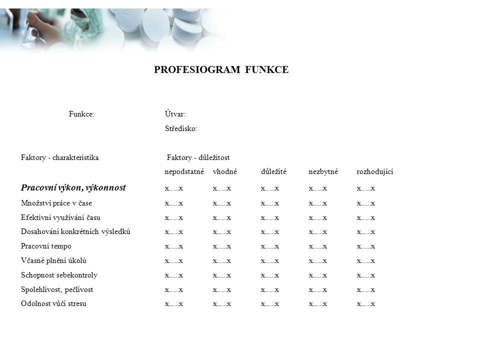 PROFESIOGRAM FUNKCE Funkce: Útvar: Středisko: Faktory - charakteristika Faktory - důležitost.