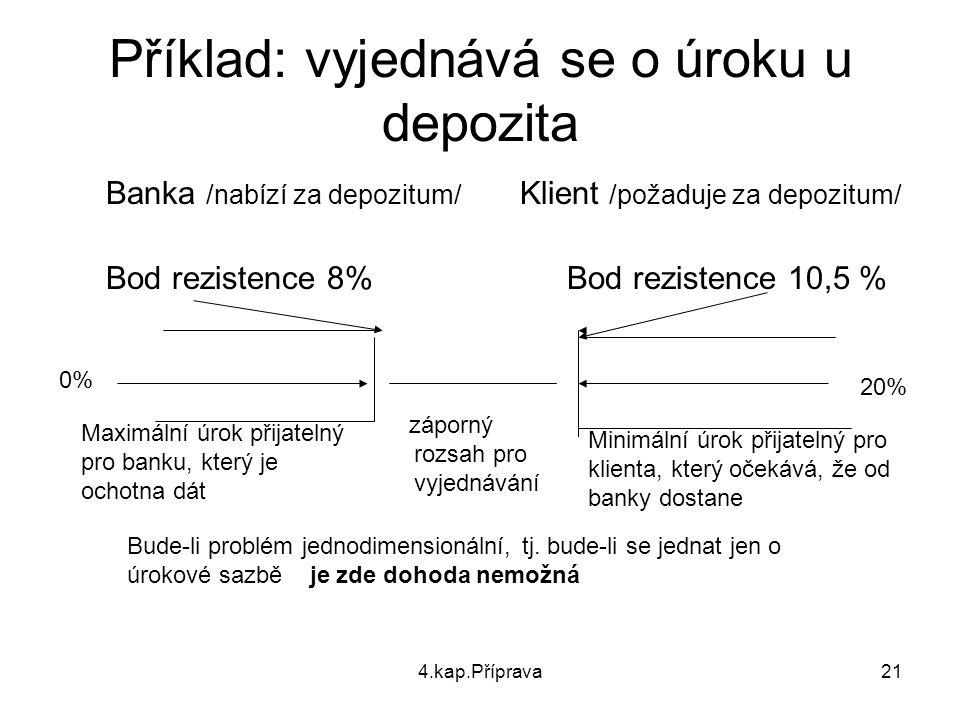 Příklad: vyjednává se o úroku u depozita