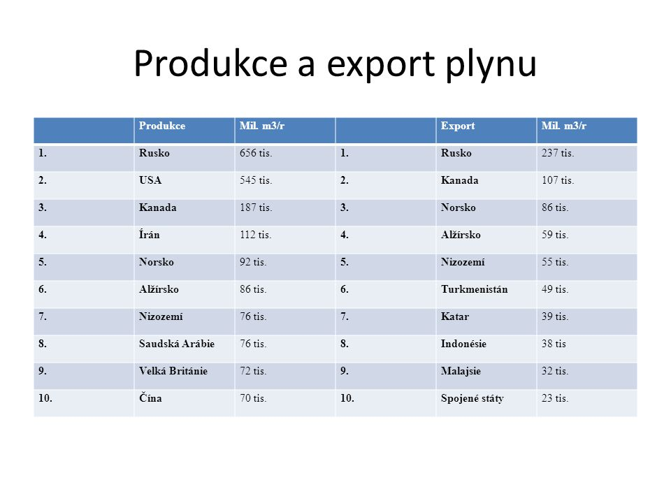 Produkce a export plynu