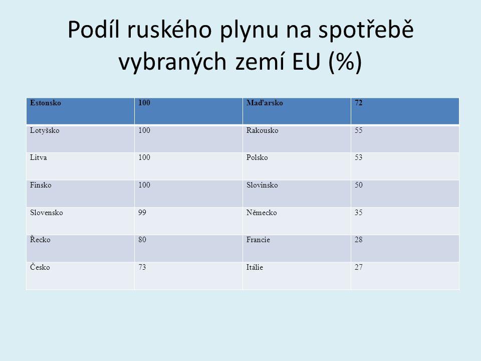 Podíl ruského plynu na spotřebě vybraných zemí EU (%)