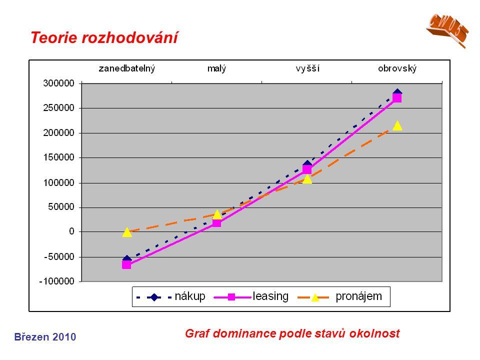 CW05 Teorie rozhodování Graf dominance podle stavů okolnost