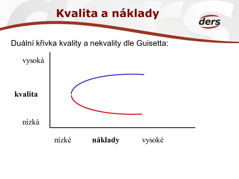 Kvalita a náklady Duální křivka kvality a nekvality dle Guisetta: