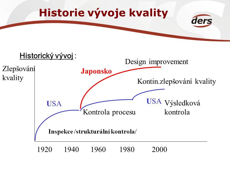 Historie vývoje kvality