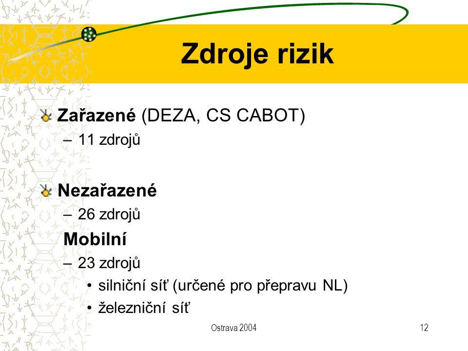 Zdroje rizik Zařazené (DEZA, CS CABOT) Nezařazené Mobilní 11 zdrojů
