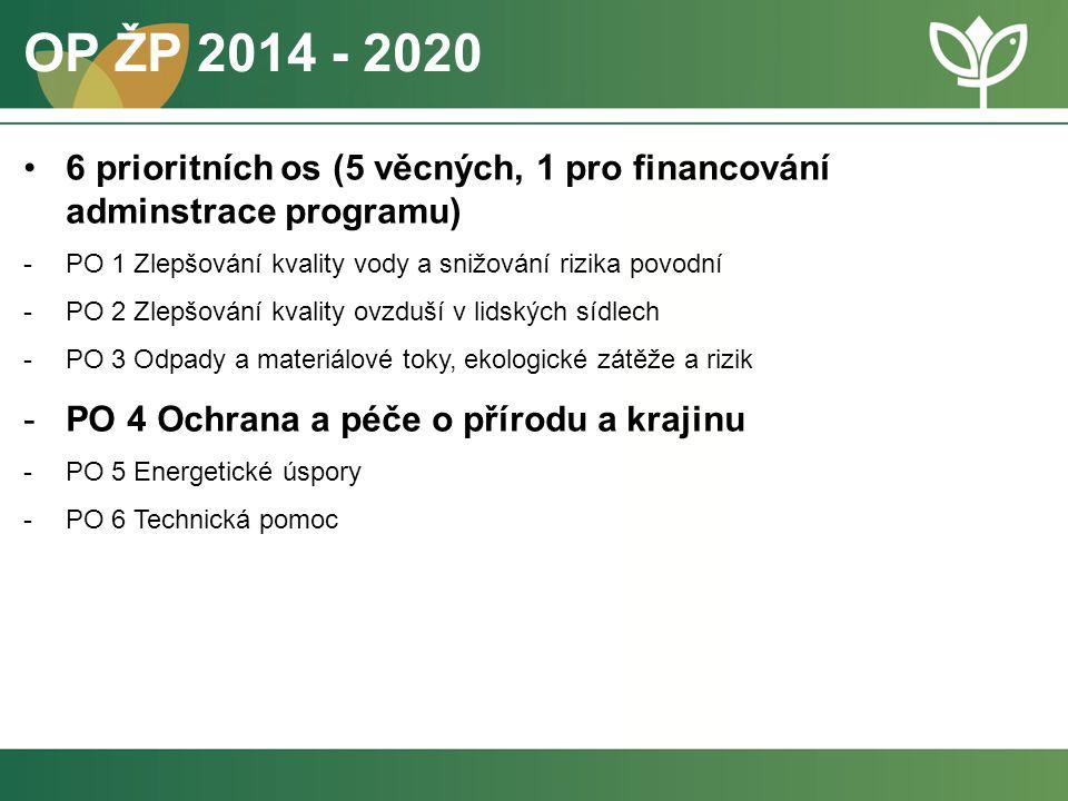 OP ŽP 2014 - 2020 6 prioritních os (5 věcných, 1 pro financování adminstrace programu) PO 1 Zlepšování kvality vody a snižování rizika povodní.