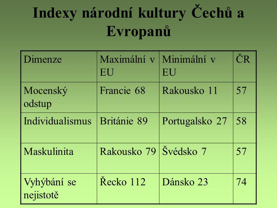 Indexy národní kultury Čechů a Evropanů