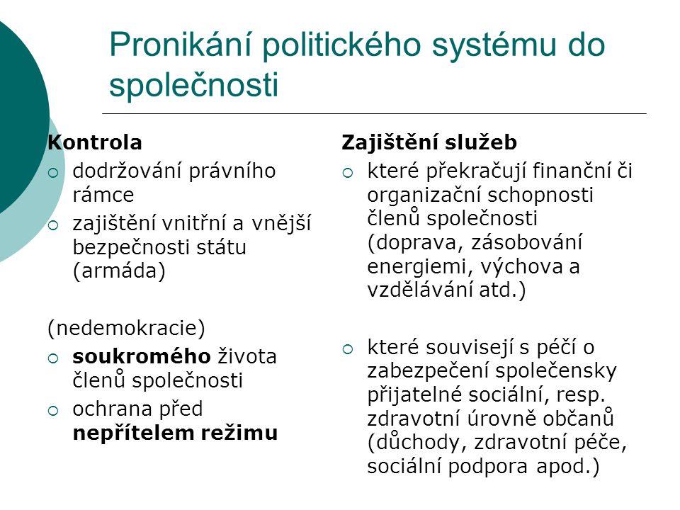Pronikání politického systému do společnosti