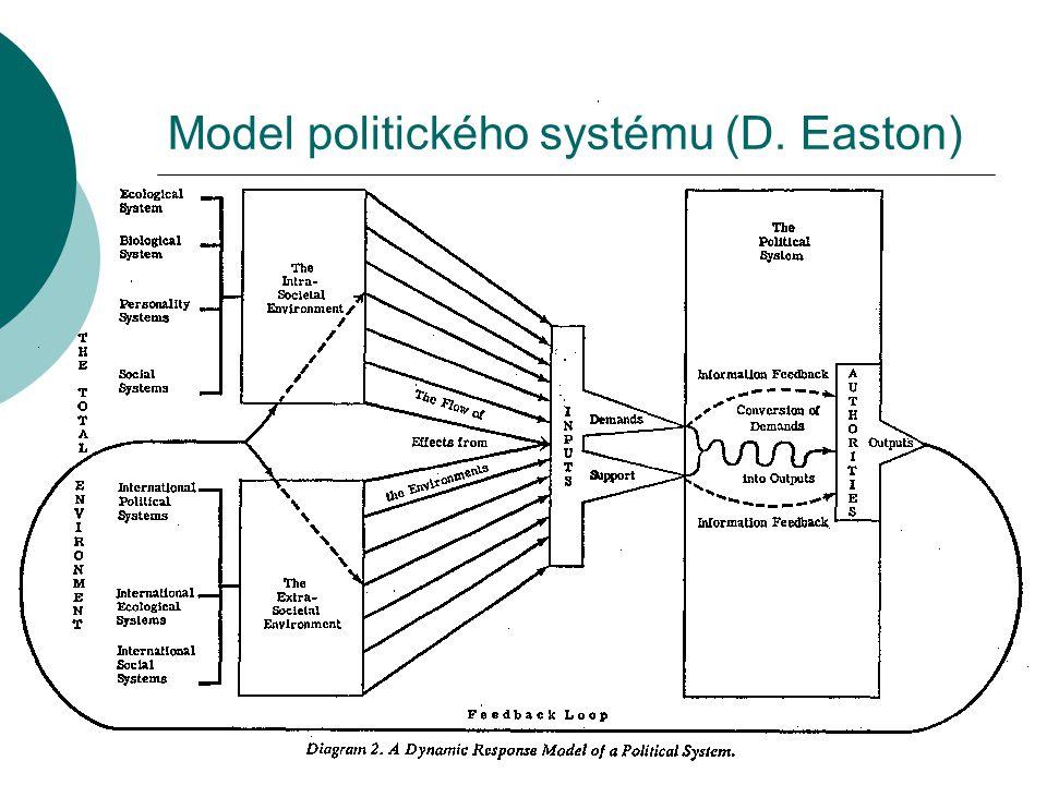 Model politického systému (D. Easton)