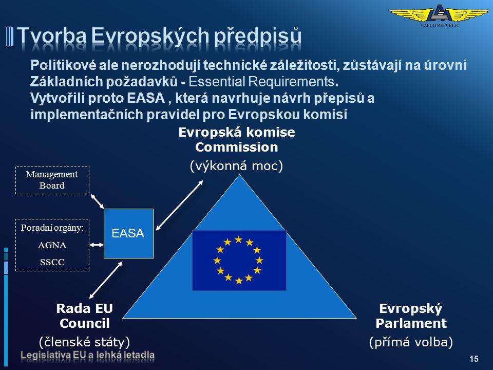 Tvorba Evropských předpisů