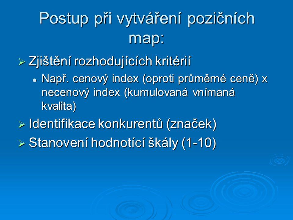 Postup při vytváření pozičních map: