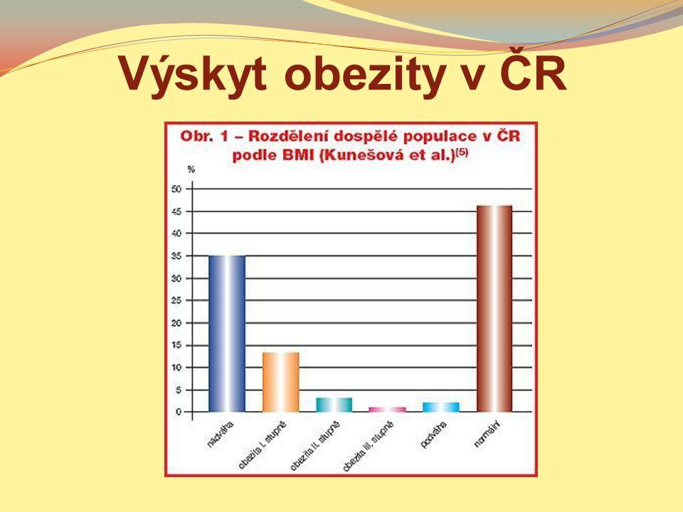 Výskyt obezity v ČR