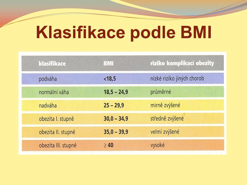 Klasifikace podle BMI