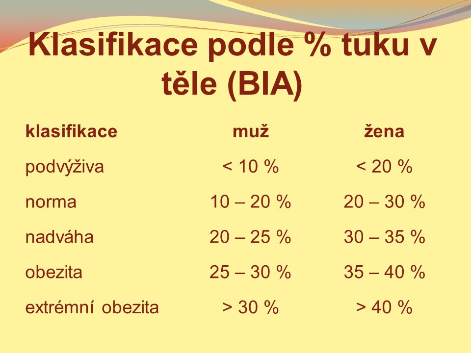 Klasifikace podle % tuku v těle (BIA)