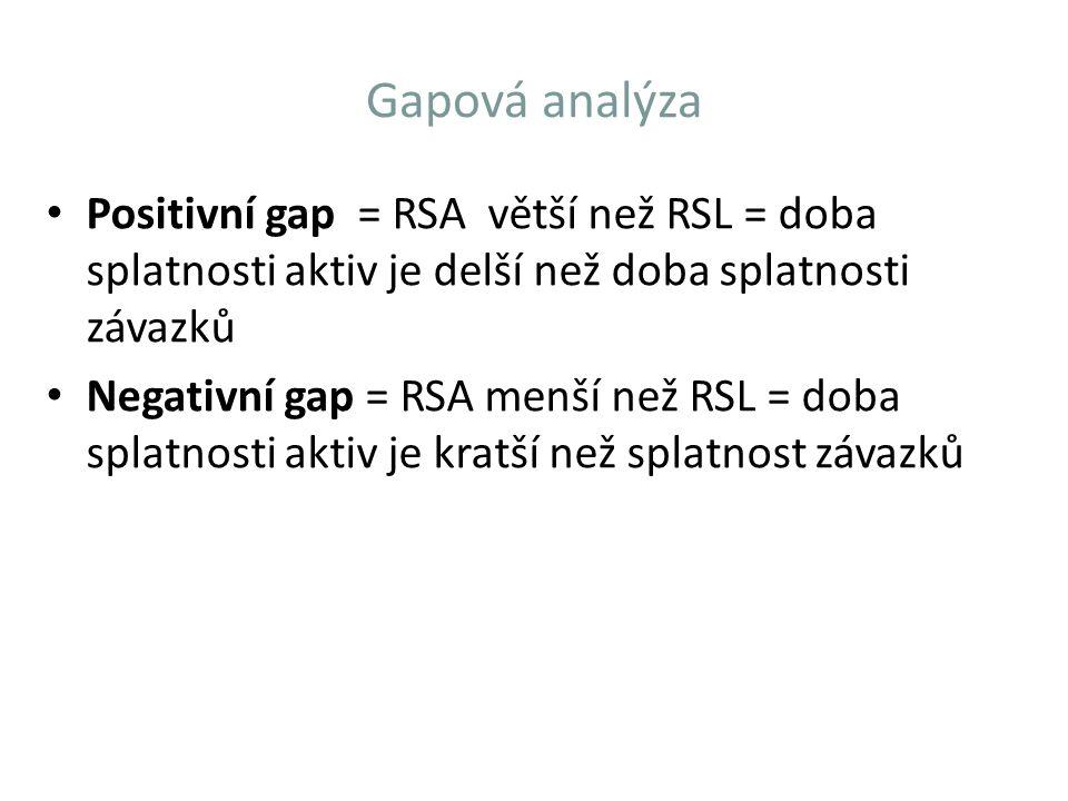 Gapová analýza Positivní gap = RSA větší než RSL = doba splatnosti aktiv je delší než doba splatnosti závazků.