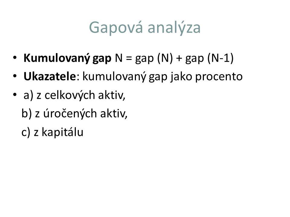 Gapová analýza Kumulovaný gap N = gap (N) + gap (N-1)
