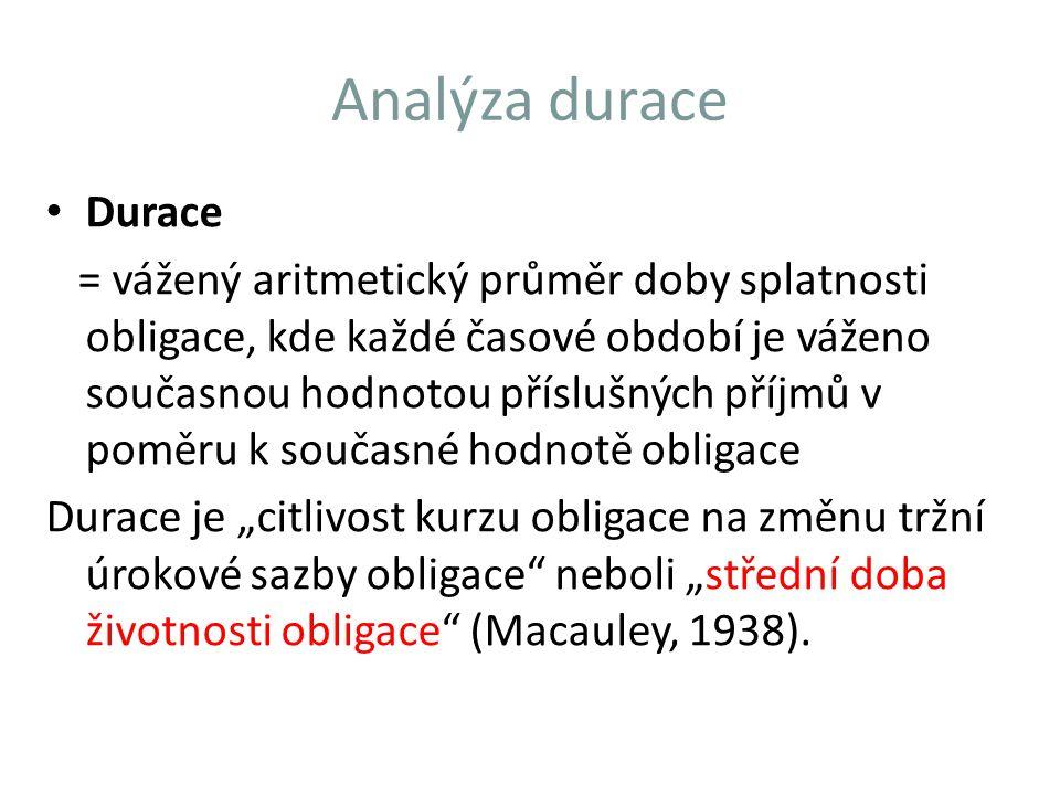 Analýza durace Durace.
