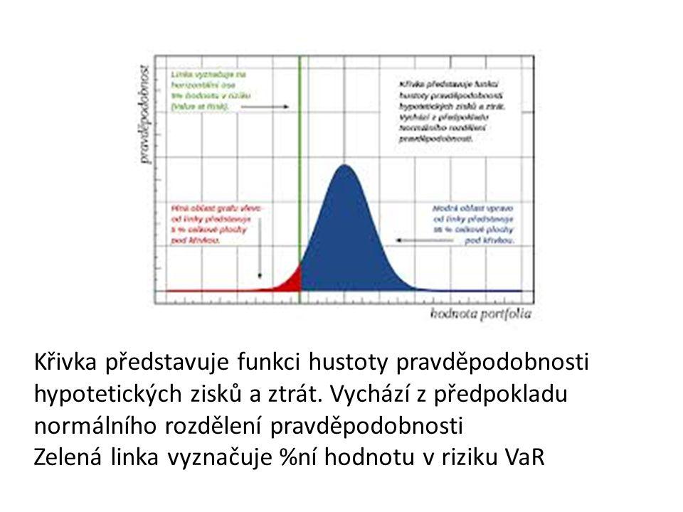 Křivka představuje funkci hustoty pravděpodobnosti hypotetických zisků a ztrát.