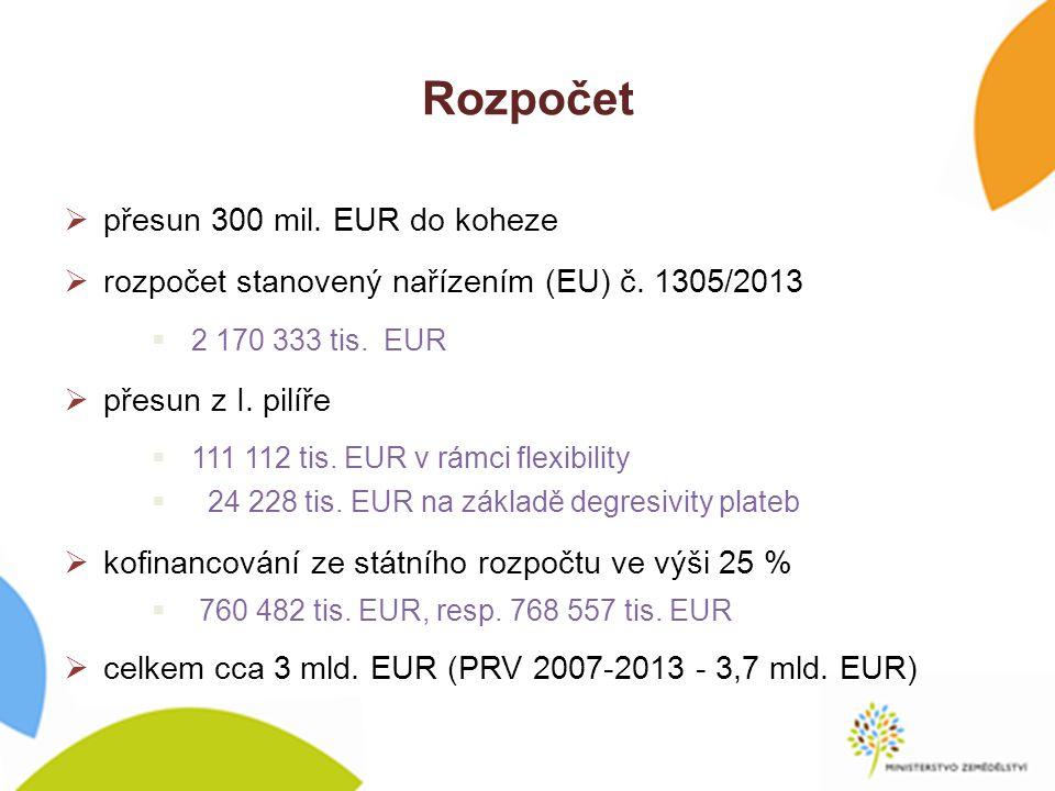 Rozpočet přesun 300 mil. EUR do koheze